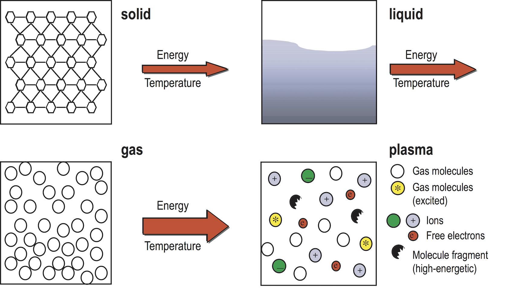 Tecnología del plasma. ¿Qué es el plasma? | Plasmatreat GmbH